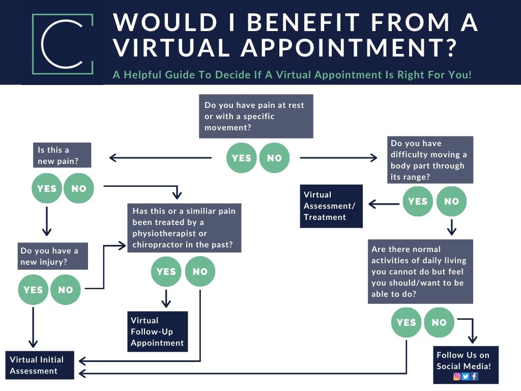 Am I A Good Fit For Virtual Appointment Infographic